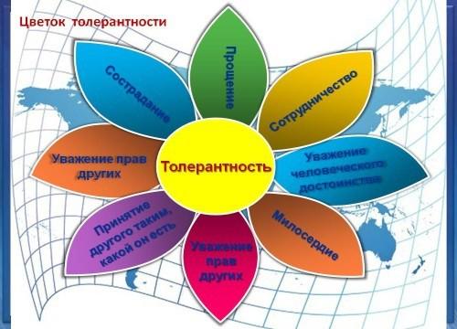http://etotprazdnik.ru/wp-content/uploads/2016/11/tolerantnost.jpg